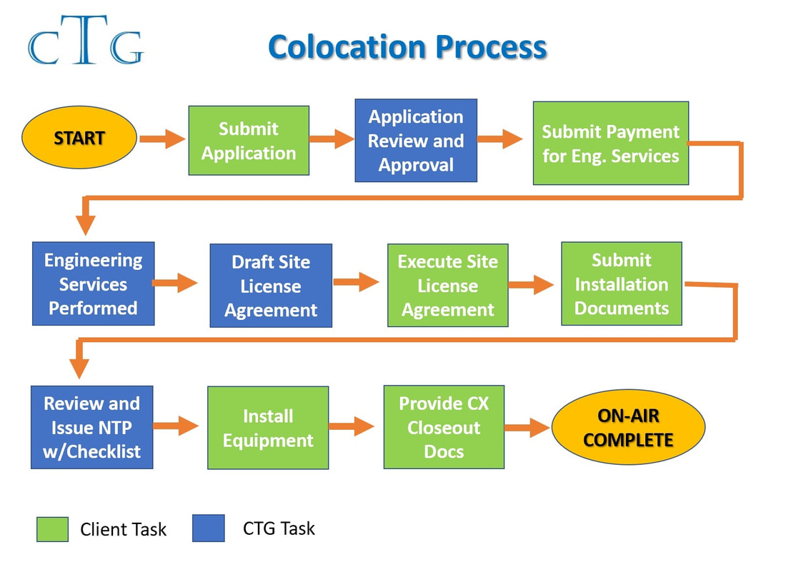 collation process